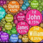 Name Bubbles